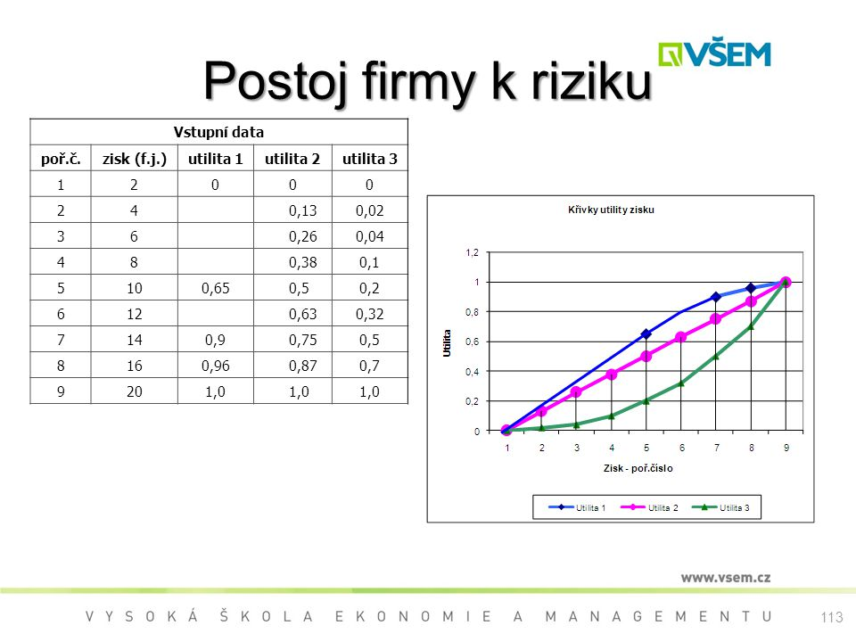 Postoj firmy k riziku Vstupní data poř.č. zisk (f.j.) utilita 1