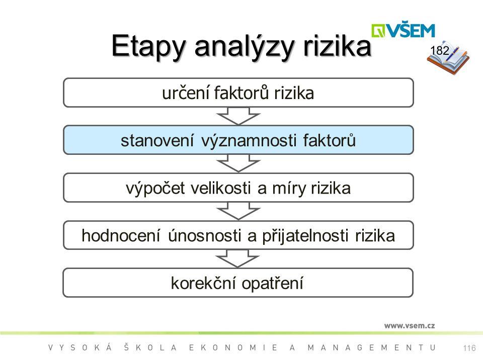 Etapy analýzy rizika určení faktorů rizika