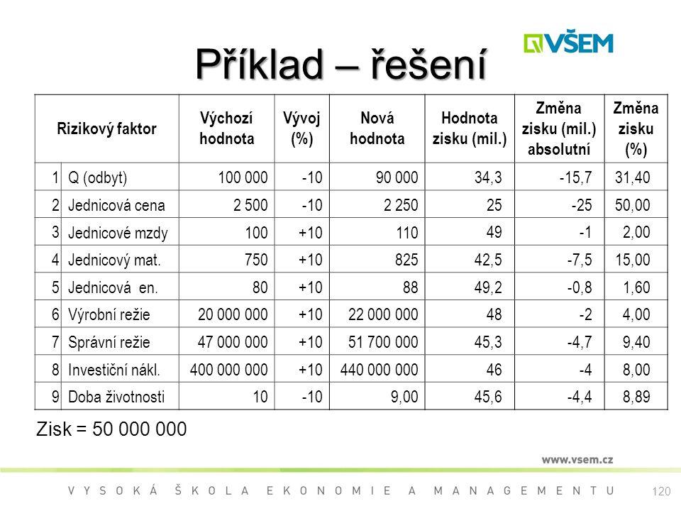 Příklad – řešení Zisk = 50 000 000 Rizikový faktor Výchozí hodnota