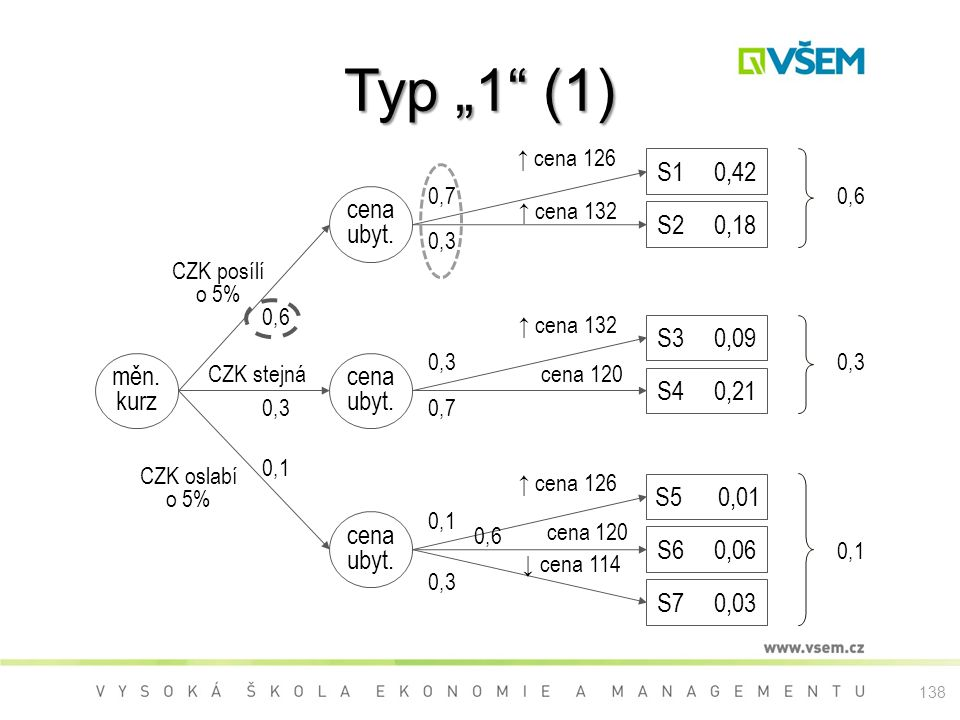 "Typ ""1 (1) S1 0,42 cena ubyt. S2 0,18 S3 0,09 měn. kurz cena ubyt."