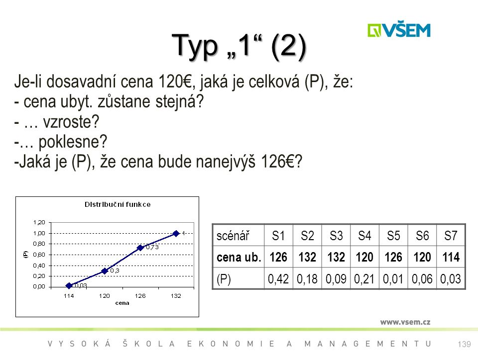 """Typ """"1 (2) Je-li dosavadní cena 120€, jaká je celková (P), že:"""