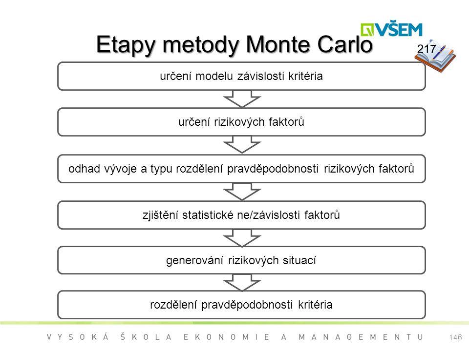 Etapy metody Monte Carlo