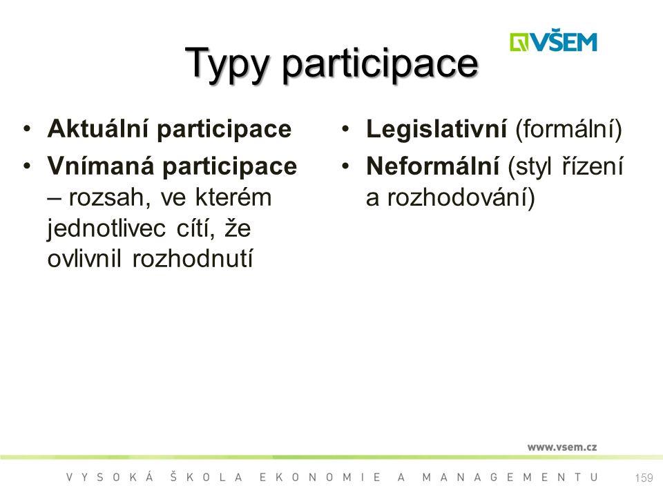 Typy participace Aktuální participace Vnímaná participace