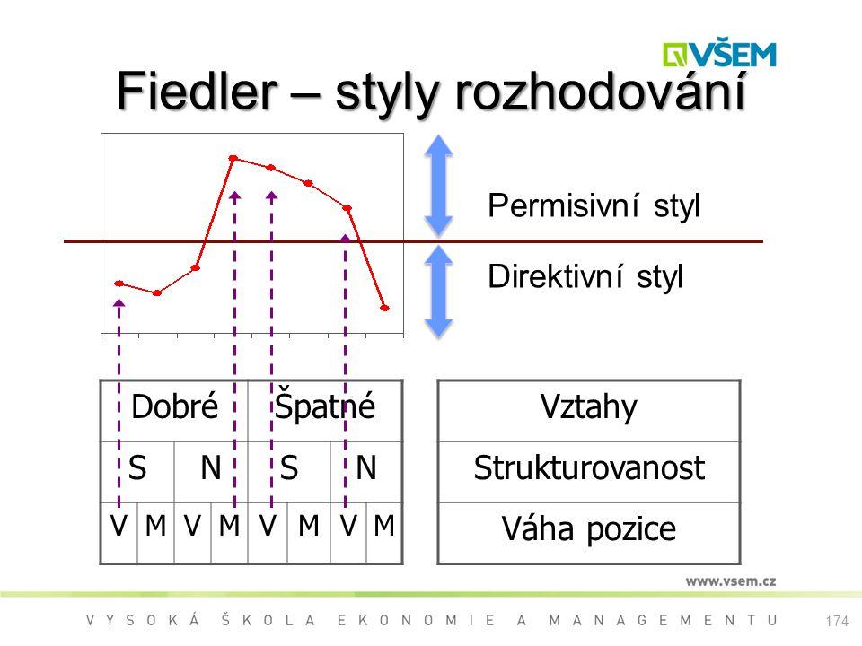 Fiedler – styly rozhodování