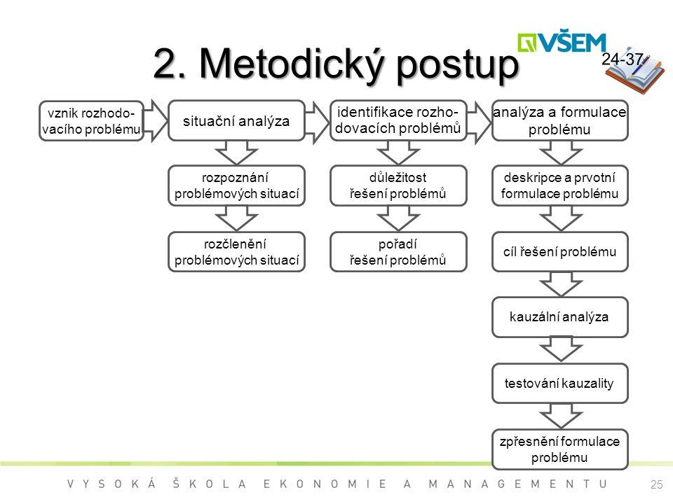 2. Metodický postup 24-37 situační analýza identifikace rozho-