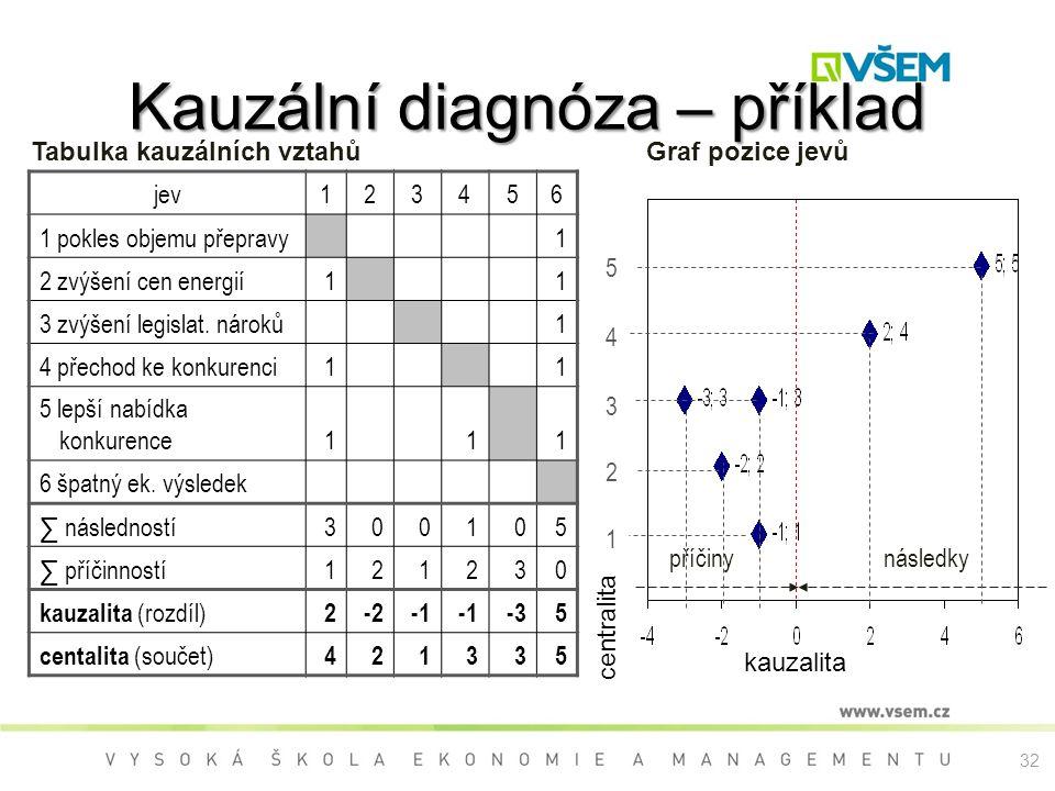 Kauzální diagnóza – příklad