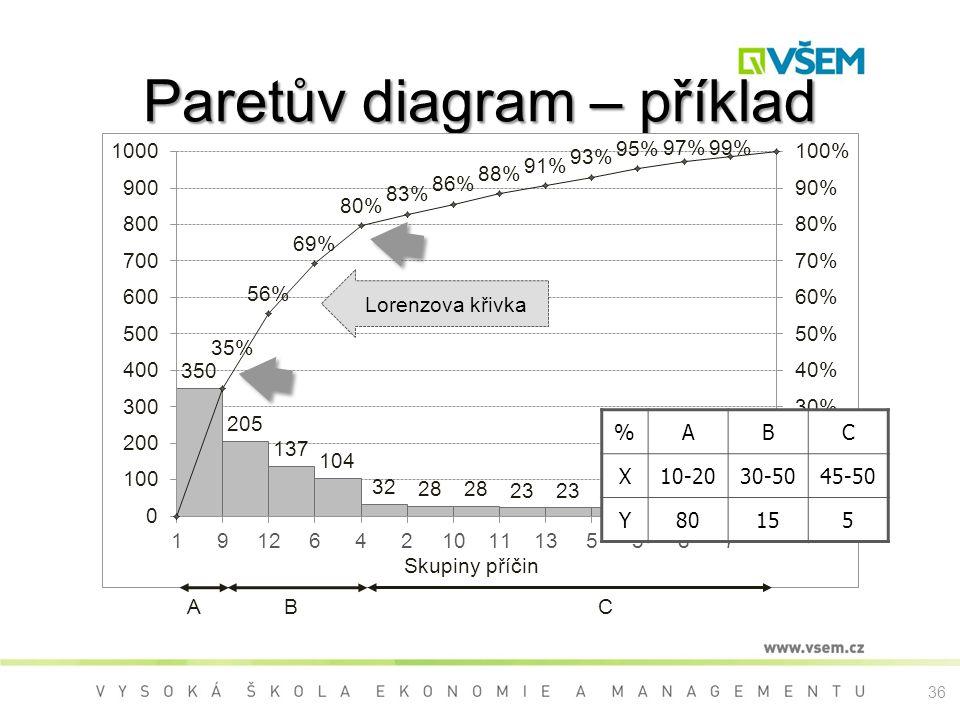 Paretův diagram – příklad
