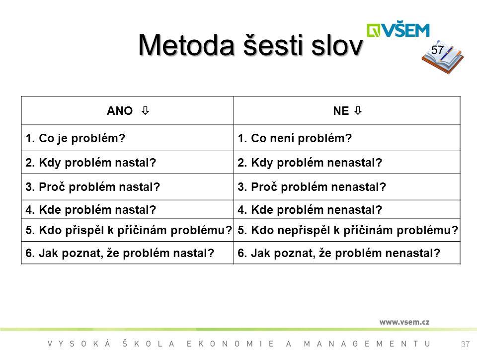 Metoda šesti slov 57 ANO  NE  1. Co je problém 1. Co není problém