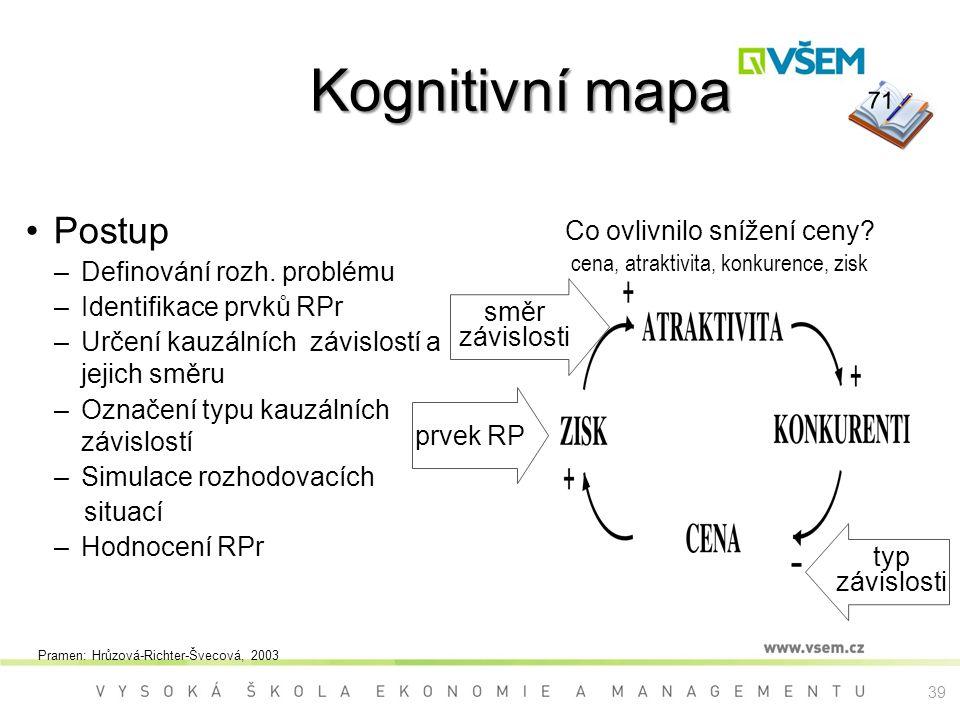 Kognitivní mapa Postup Co ovlivnilo snížení ceny