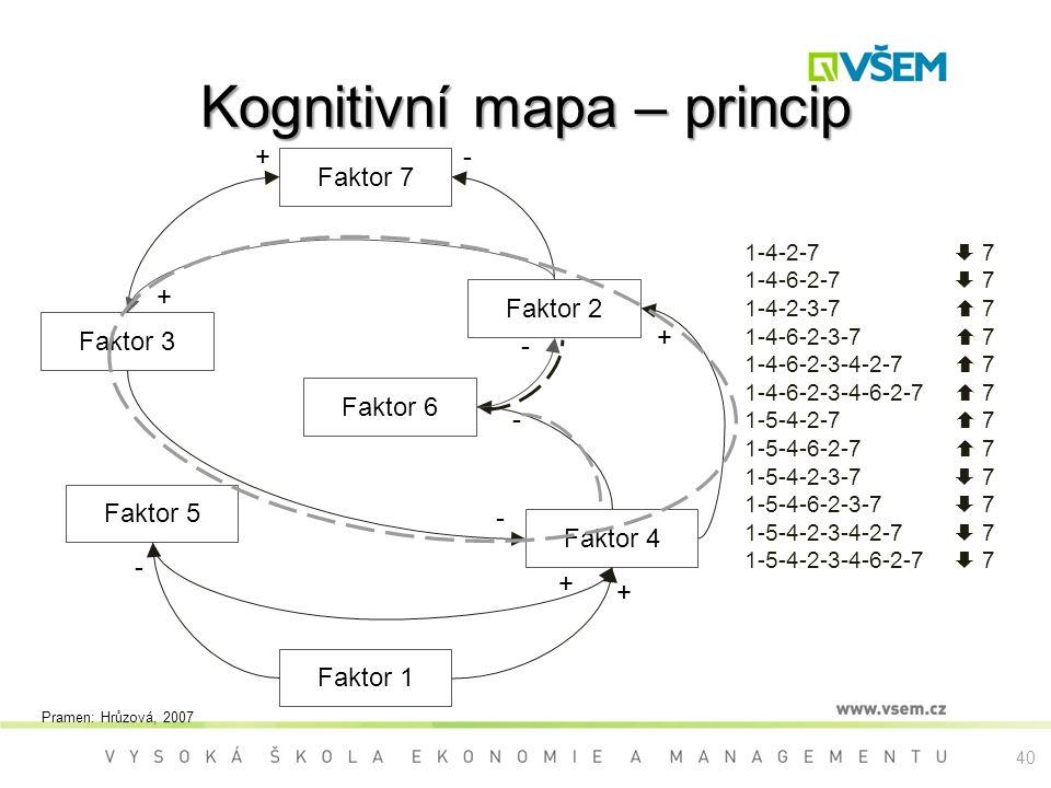 Kognitivní mapa – princip