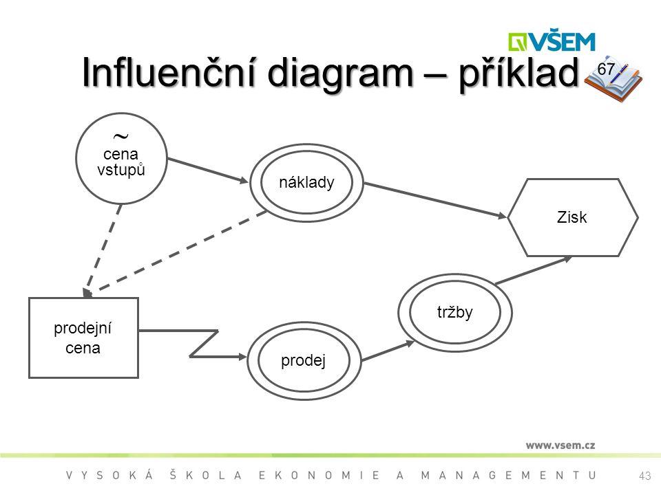 Influenční diagram – příklad