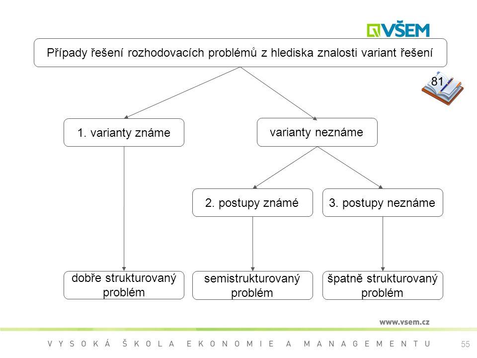 1. varianty známe dobře strukturovaný. problém. Případy řešení rozhodovacích problémů z hlediska znalosti variant řešení.