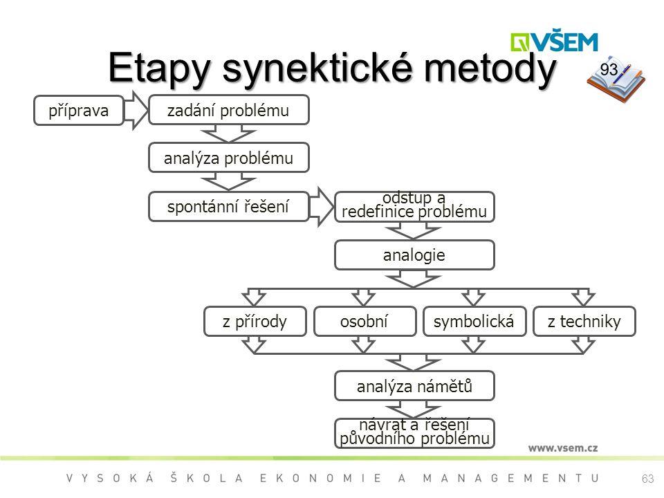 Etapy synektické metody