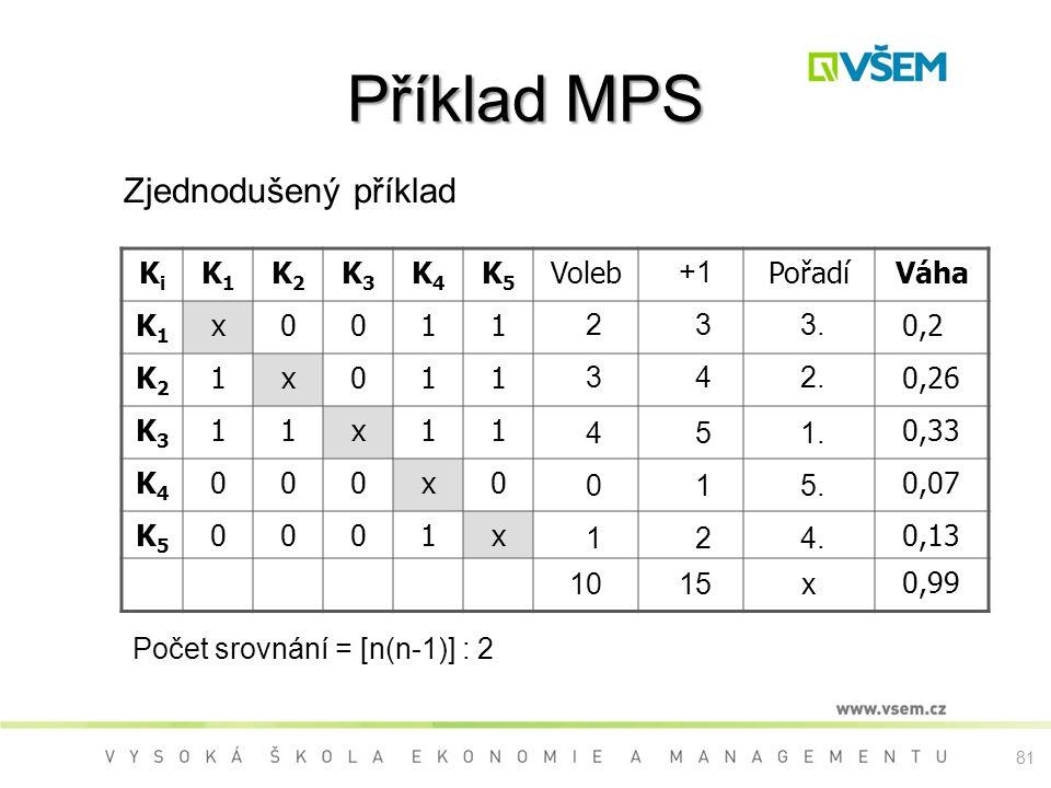 Příklad MPS Zjednodušený příklad Ki K1 K2 K3 K4 K5 Voleb Pořadí Váha x
