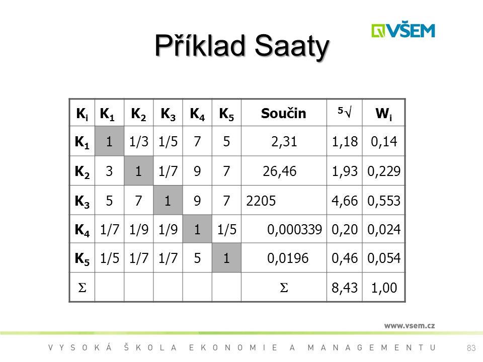 Příklad Saaty Ki K1 K2 K3 K4 K5 Součin 5 Wi 1 1/3 1/5 7 5 2,31 1,18