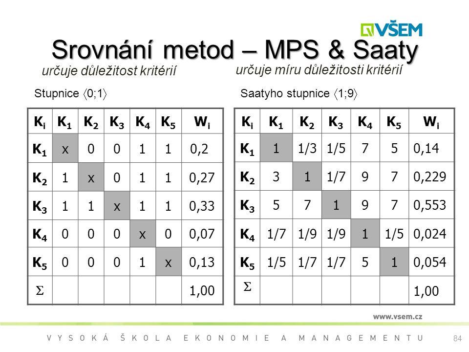Srovnání metod – MPS & Saaty