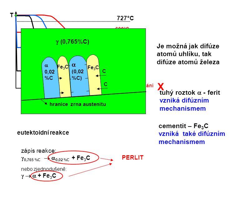 T čas. 727°C. 600°C. izotermická výdrž při vyšší teplotě. pomalé. ochlazování. středně rychlé.