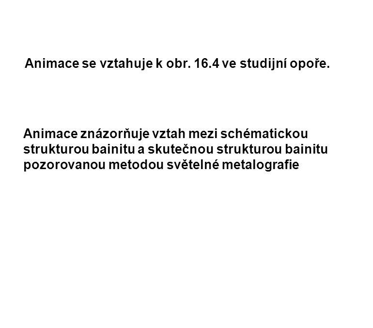 Animace se vztahuje k obr. 16.4 ve studijní opoře.