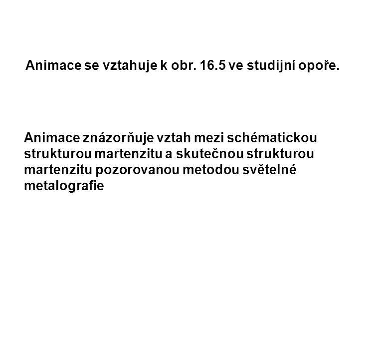 Animace se vztahuje k obr. 16.5 ve studijní opoře.