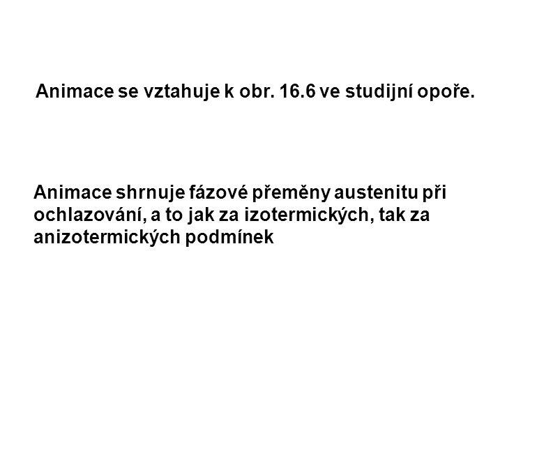 Animace se vztahuje k obr. 16.6 ve studijní opoře.