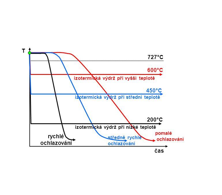 T 727°C 600°C 450°C 200°C rychlé ochlazování čas
