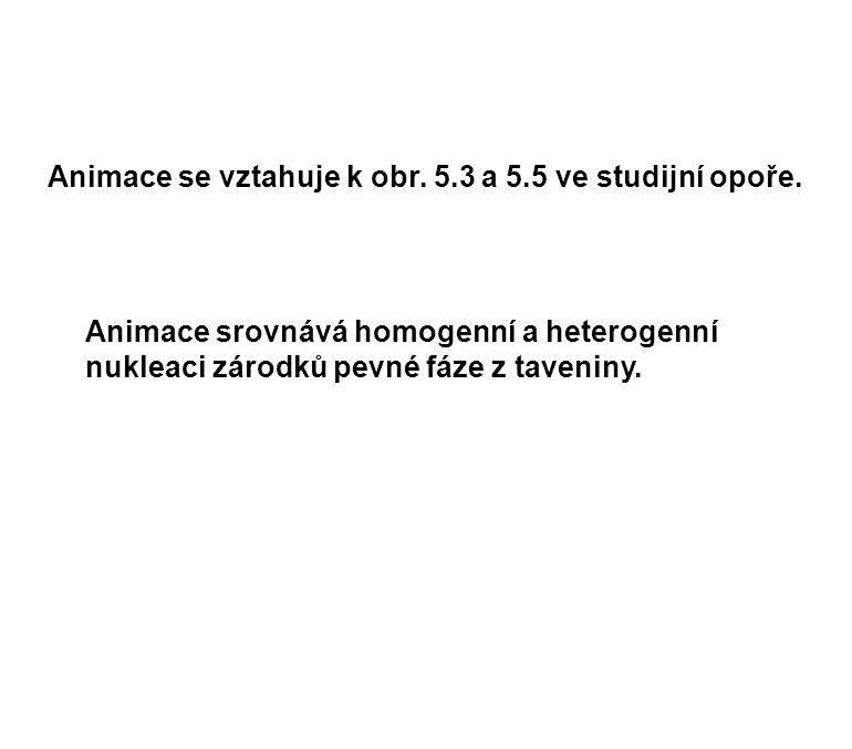 Animace se vztahuje k obr. 5.3 a 5.5 ve studijní opoře.