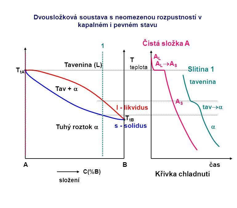 Čistá složka A Slitina 1 Křivka chladnutí