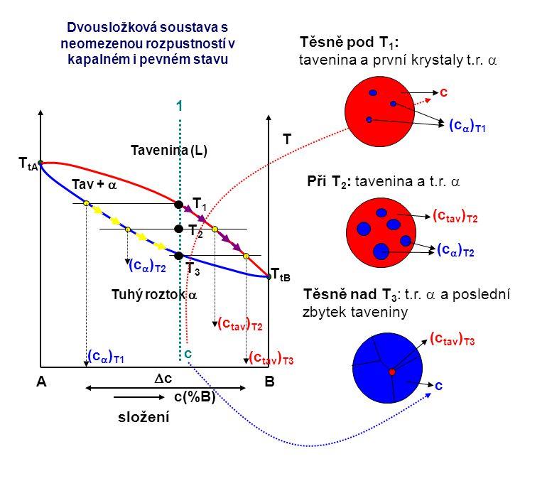 tavenina a první krystaly t.r. a