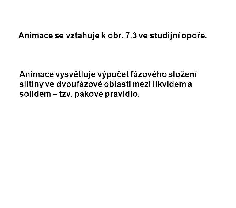 Animace se vztahuje k obr. 7.3 ve studijní opoře.