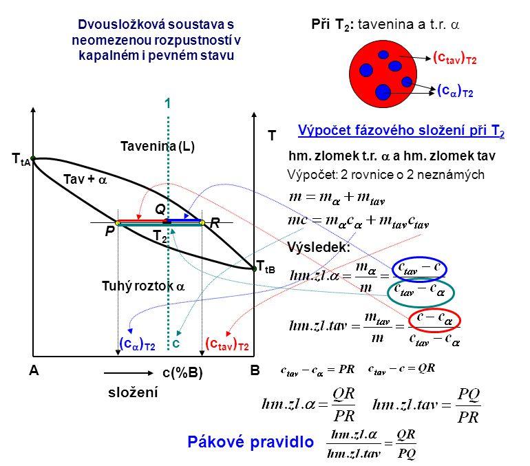 Pákové pravidlo Při T2: tavenina a t.r. a (ca)T2 (ctav)T2 A B c(%B)