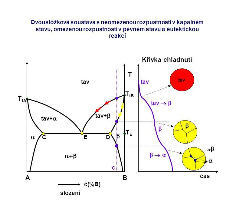 Křivka chladnutí T A B TtA TtB TE  a b a+b      