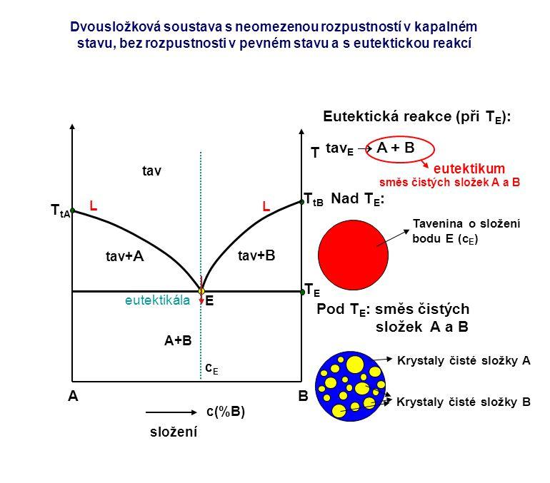 Eutektická reakce (při TE):