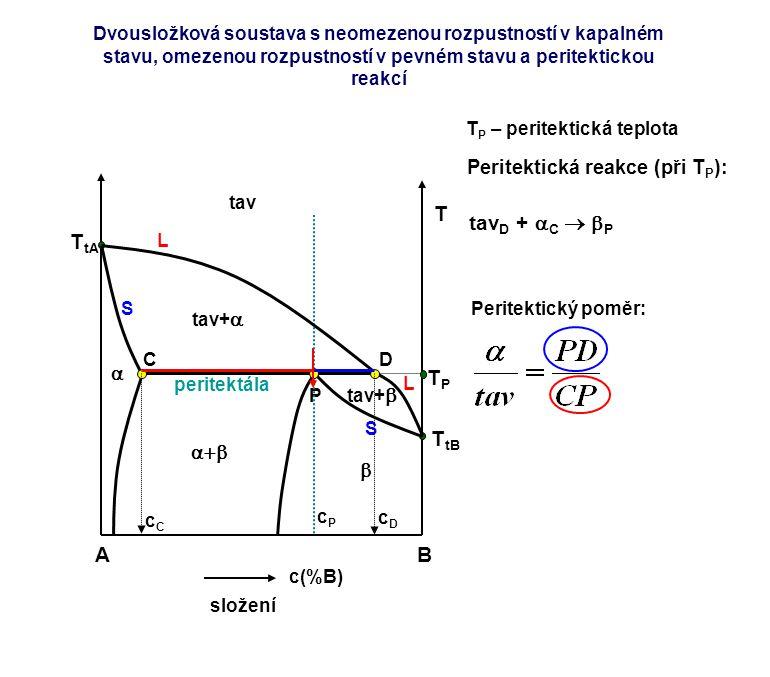 A B T tavD + C  P TtA TP TtB Peritektická reakce (při TP):  a+b 