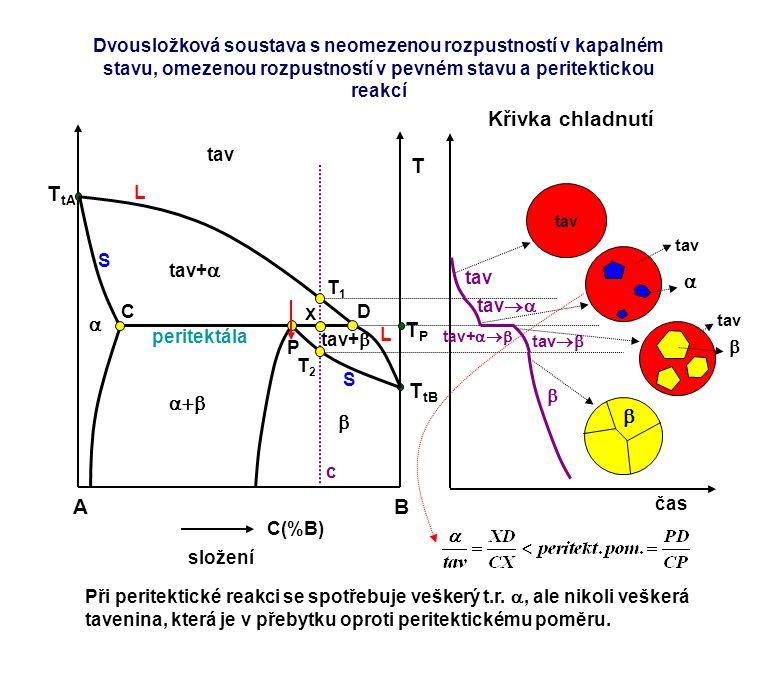 Křivka chladnutí A B T TtA TtB TP    a+b 