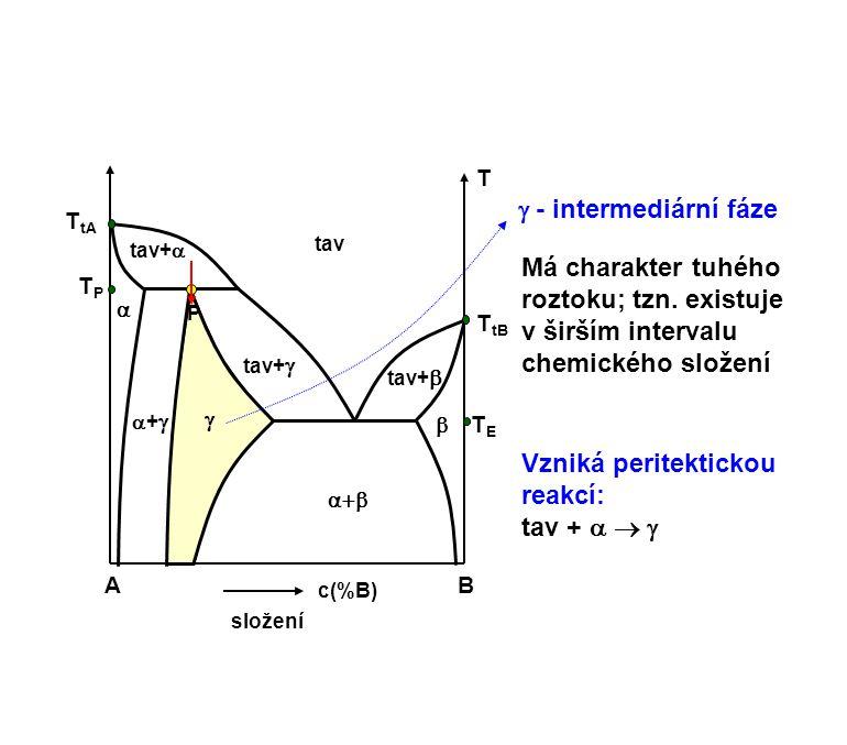 Vzniká peritektickou reakcí: tav +   