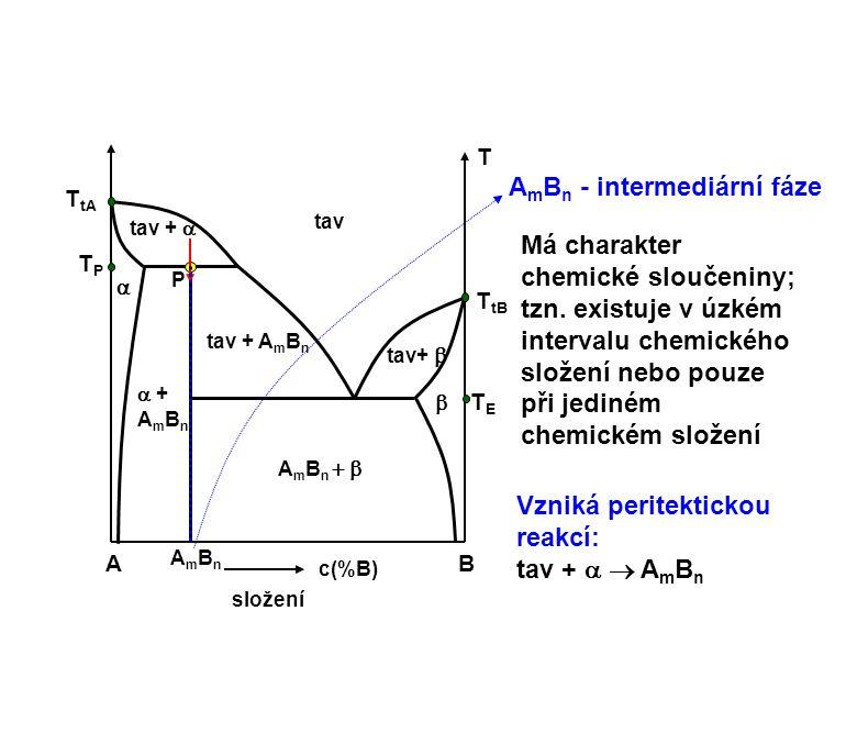 AmBn - intermediární fáze
