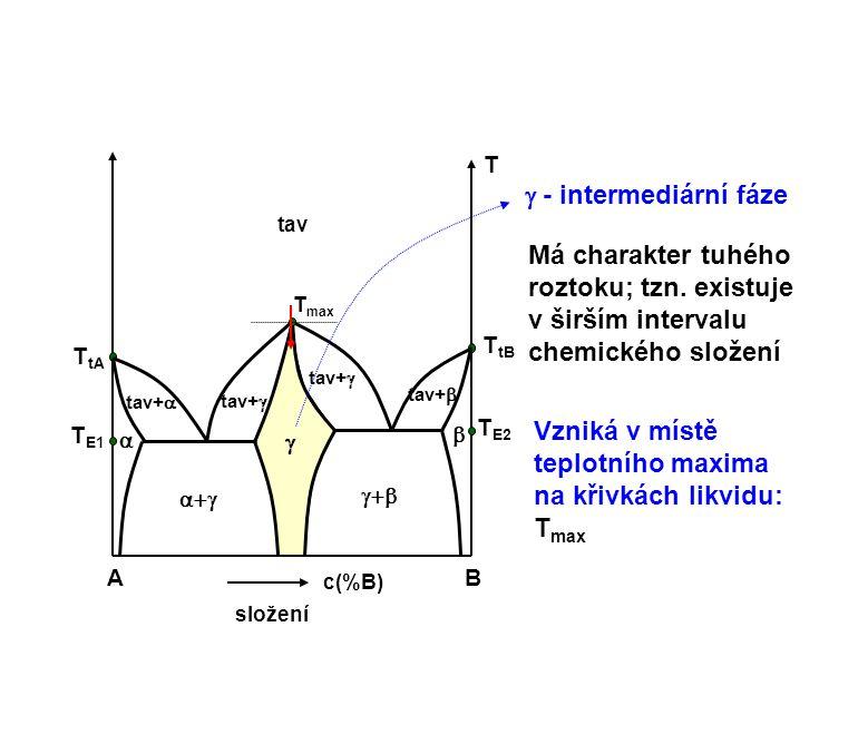 Vzniká v místě teplotního maxima na křivkách likvidu: Tmax