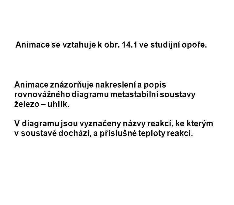 Animace se vztahuje k obr. 14.1 ve studijní opoře.