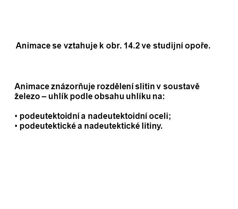 Animace se vztahuje k obr. 14.2 ve studijní opoře.