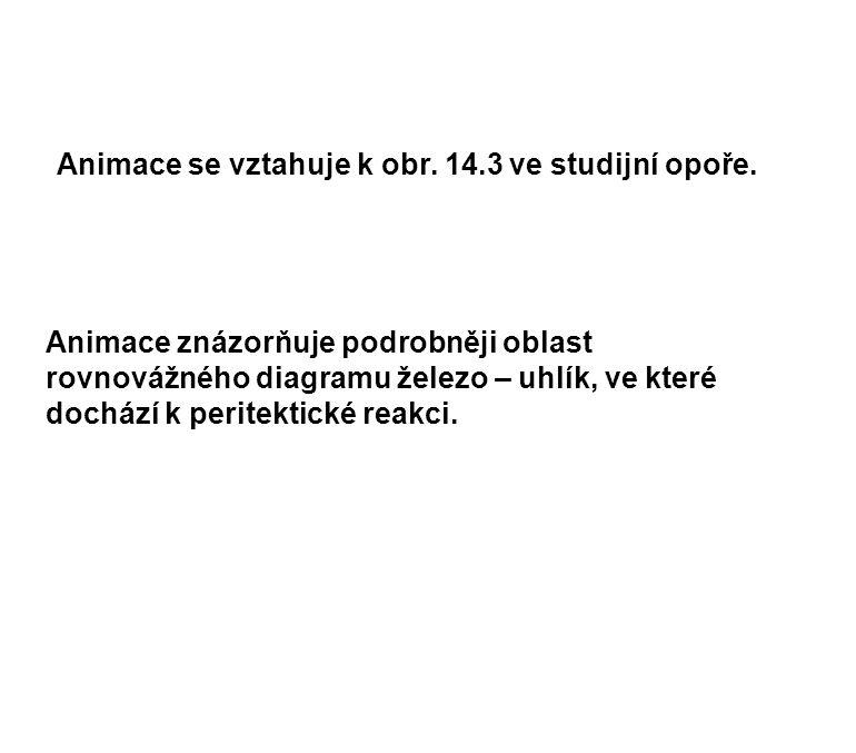 Animace se vztahuje k obr. 14.3 ve studijní opoře.