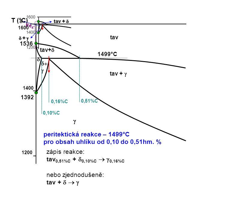 peritektická reakce – 1499°C pro obsah uhlíku od 0,10 do 0,51hm. %