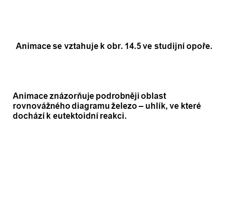 Animace se vztahuje k obr. 14.5 ve studijní opoře.