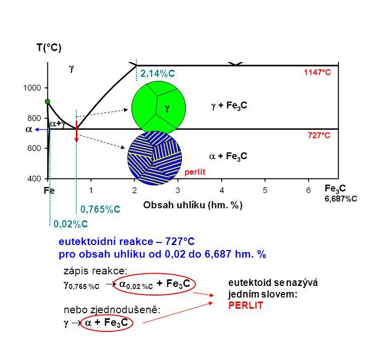 eutektoidní reakce – 727°C pro obsah uhlíku od 0,02 do 6,687 hm. %