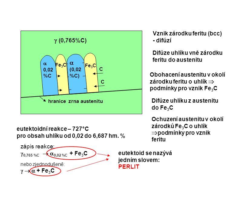  (0,765%C)   Vznik zárodku feritu (bcc) - difúzí