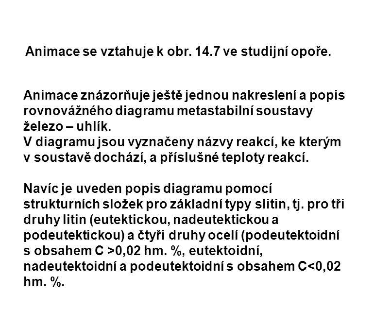 Animace se vztahuje k obr. 14.7 ve studijní opoře.