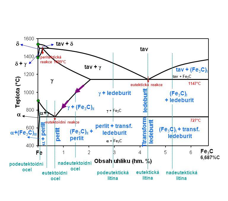    tav +  tav  +  tav +  tav + (Fe3C)I  + ledeburit (Fe3C)I