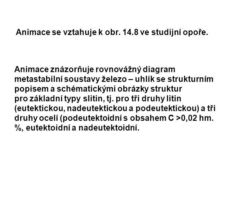 Animace se vztahuje k obr. 14.8 ve studijní opoře.