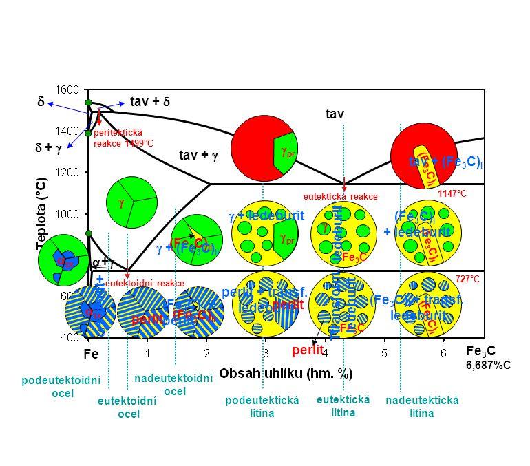    tav +  tav  +  pr tav +  tav + (Fe3C)I   + ledeburit