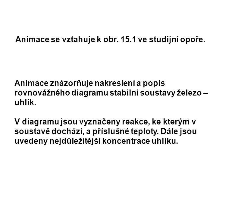 Animace se vztahuje k obr. 15.1 ve studijní opoře.