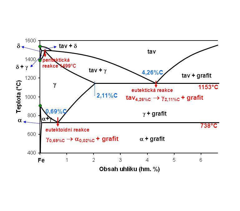   tav4,26%C  2,11%C + grafit  0,69%C  0,02%C + grafit tav + 